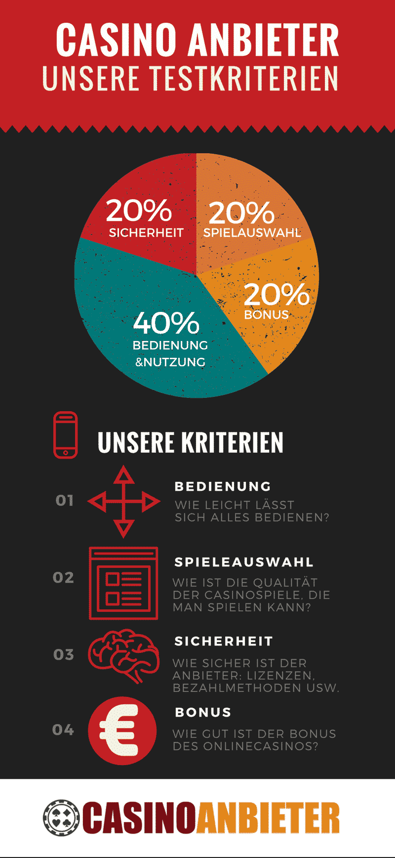 Casinoanbieter Infografik