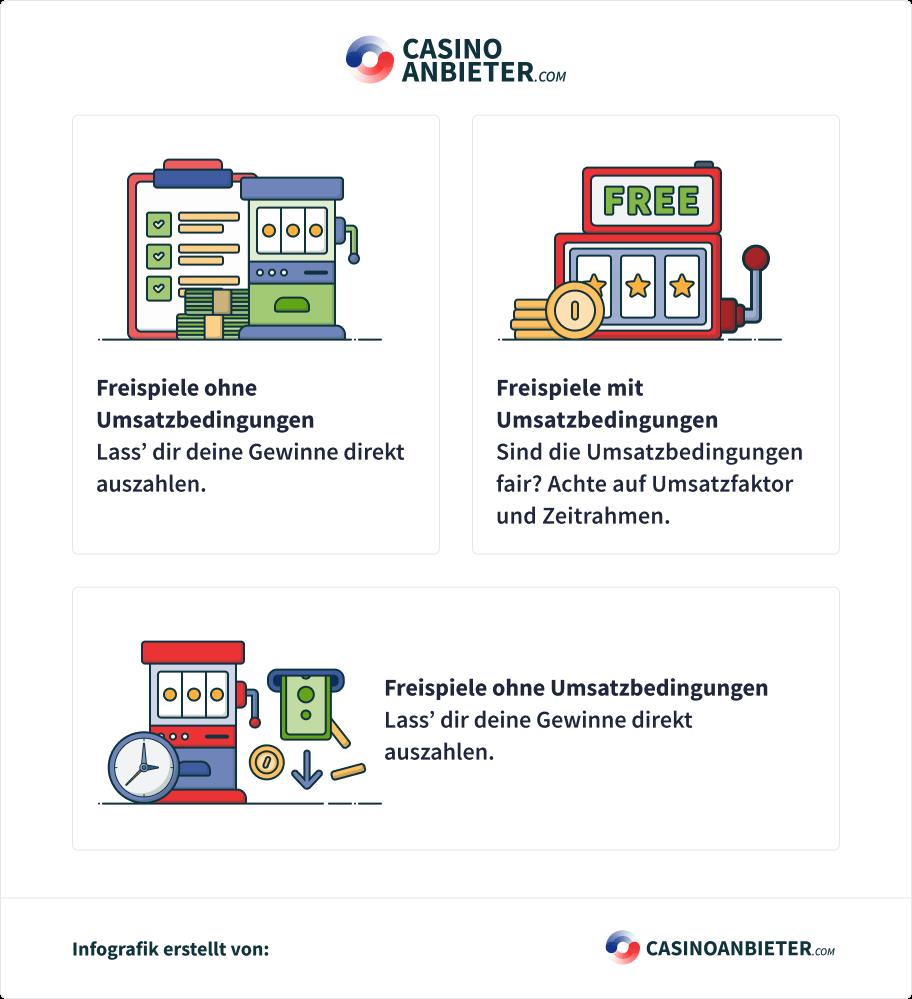 Casino Bonus ohne Einzahlung Umsatzbedingungen Infografik