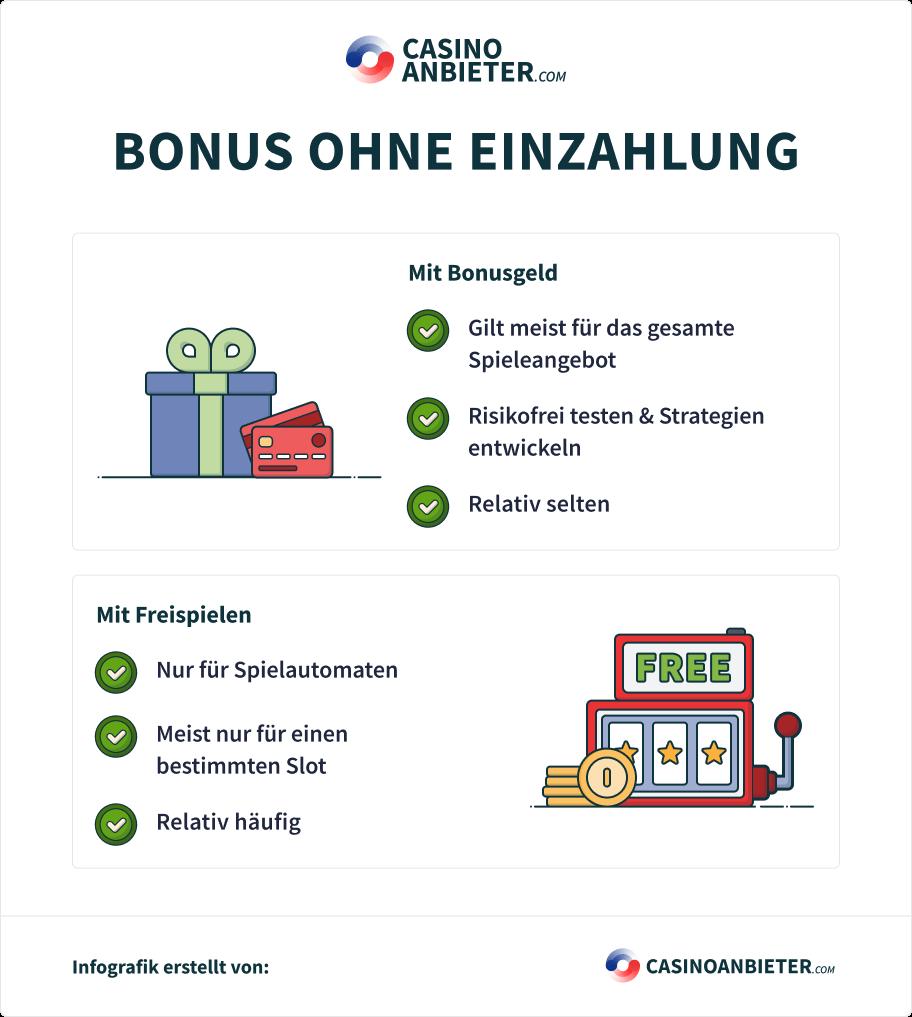 Bonus ohne Einzahlung Infografik