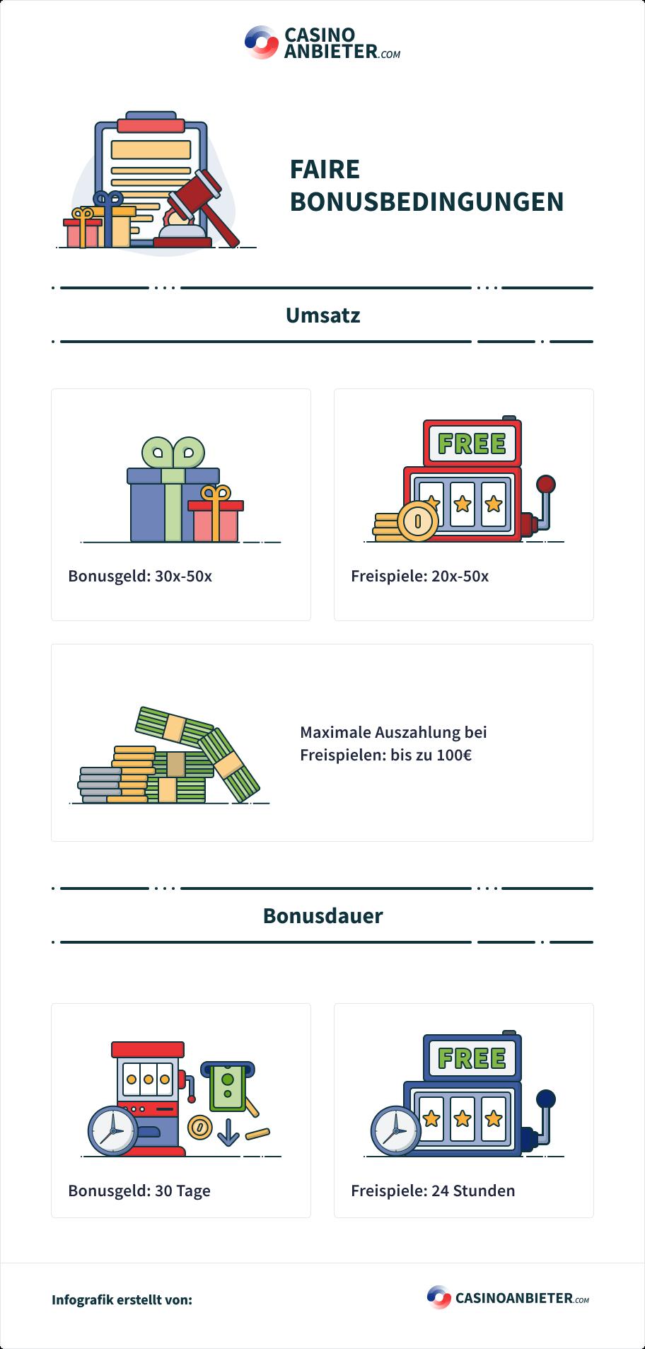 Faire Umsatzbedingung für Casino Bonus